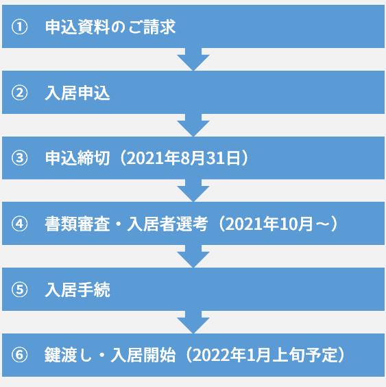 ①資料請求、②入居申込、③申込締切(2021年8月31日)、④書類審査・入居者選考(2021年10月~)、⑤入居手続、⑥鍵渡し・入居開始(2022年1月予定)